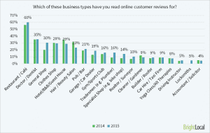 which-biz-types-u-read-reviews-for1-bright-local